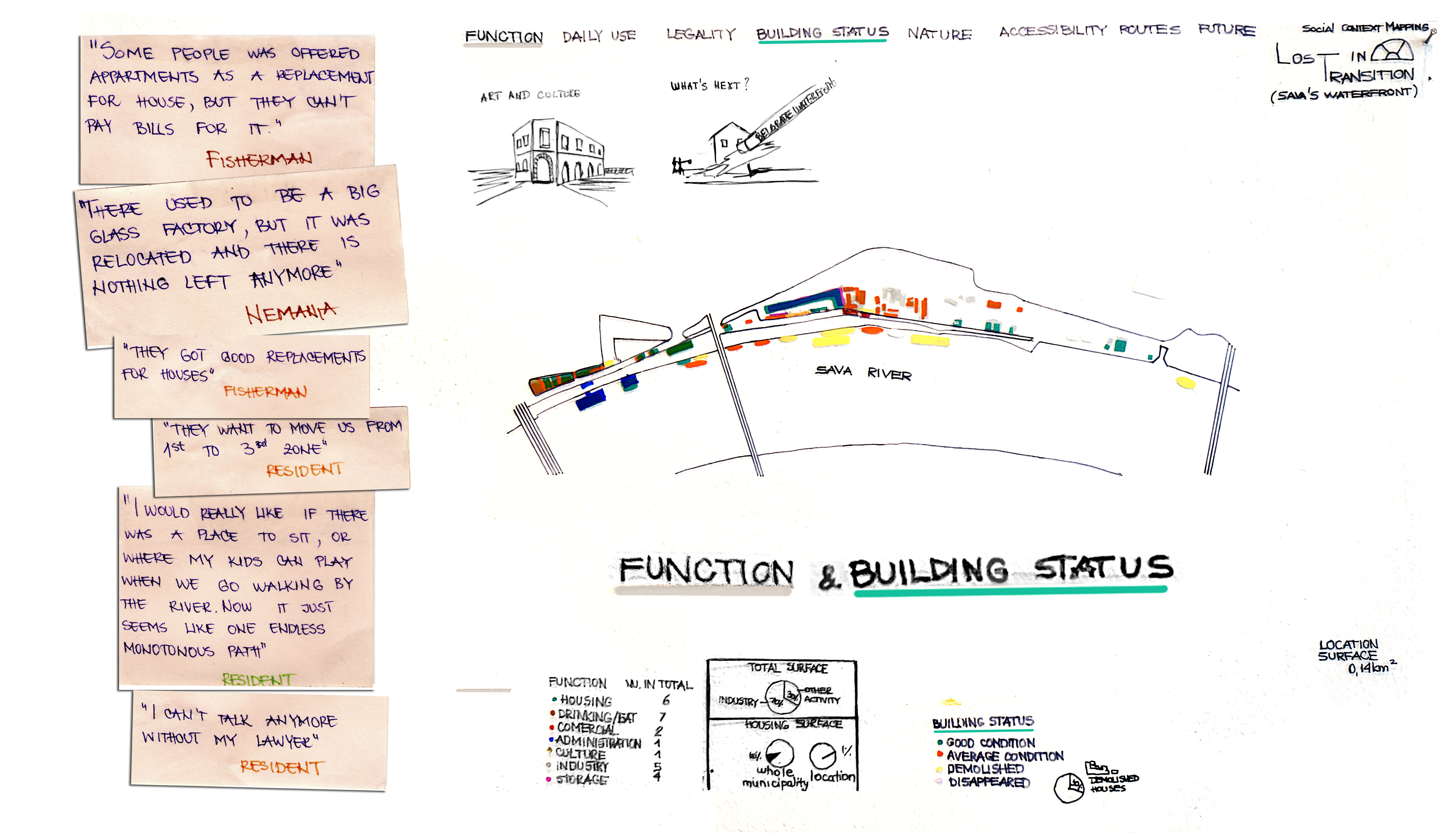 Function&buildingstatus
