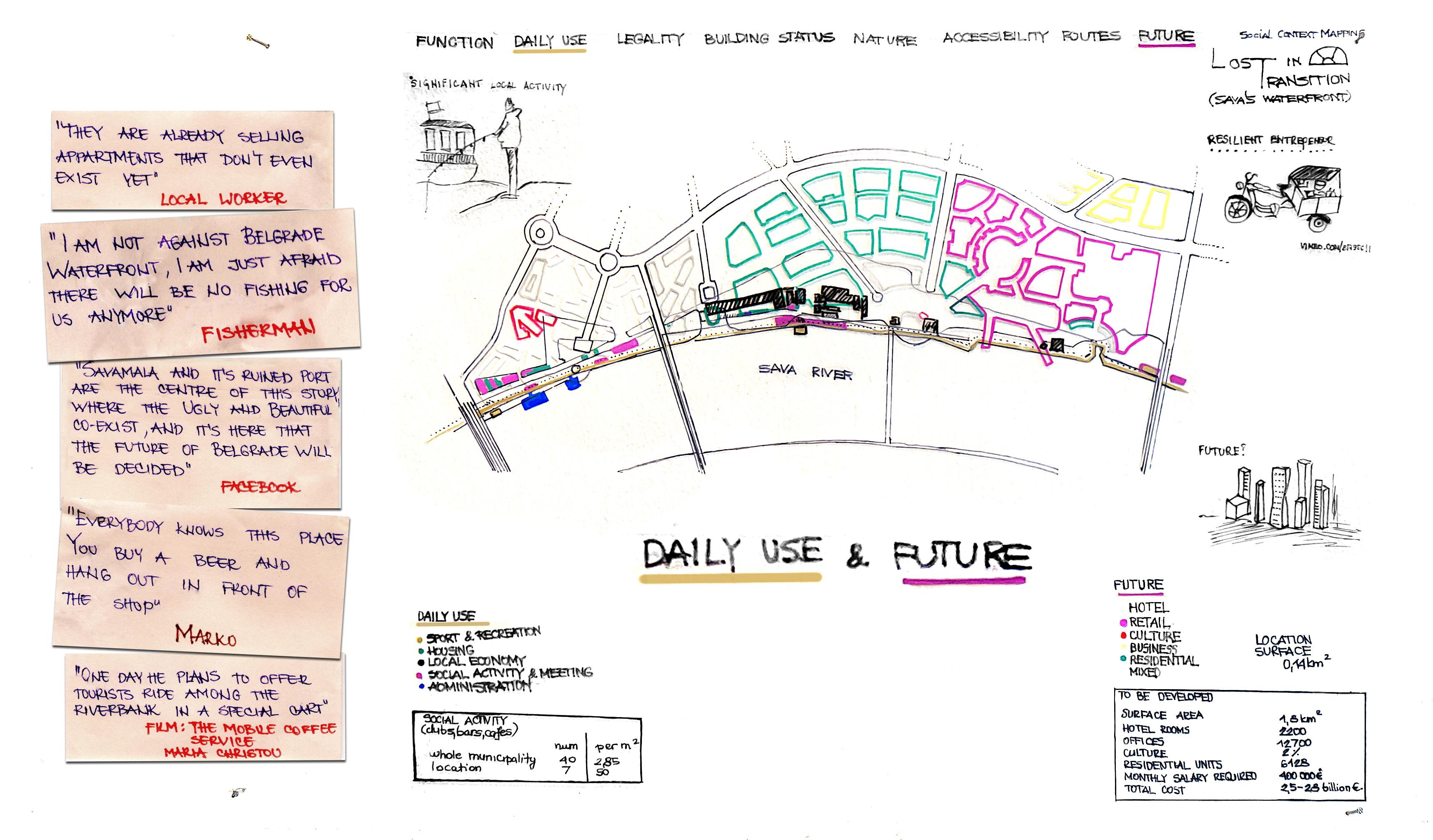 Future&daily Use