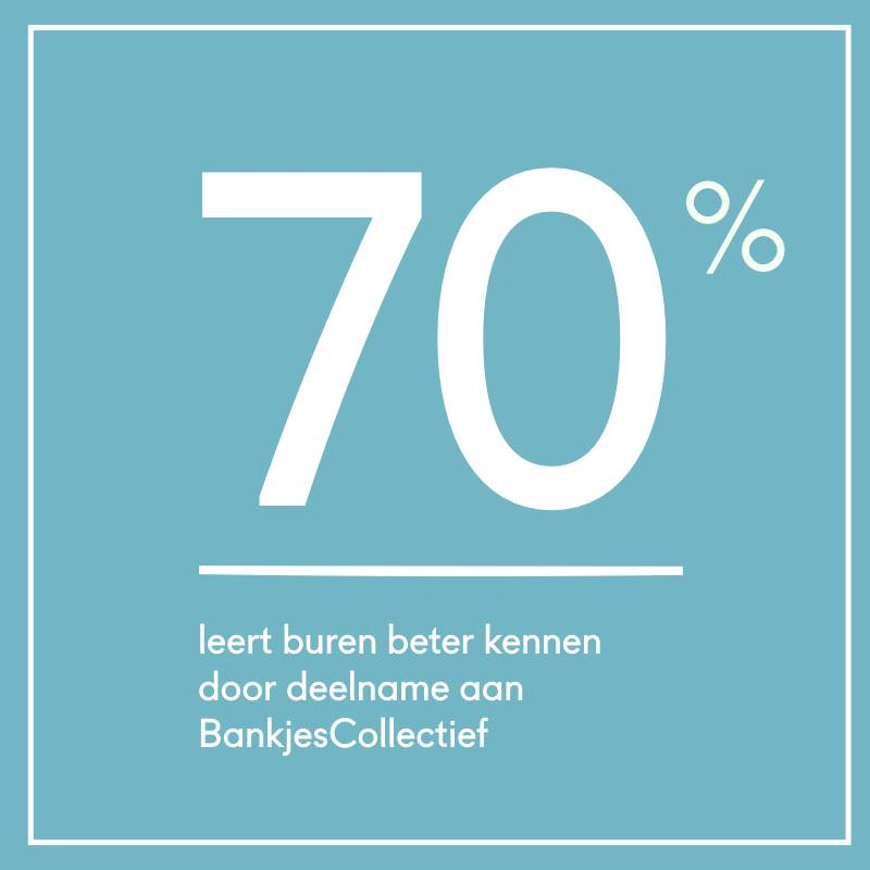 Results Bankjescollectief-6